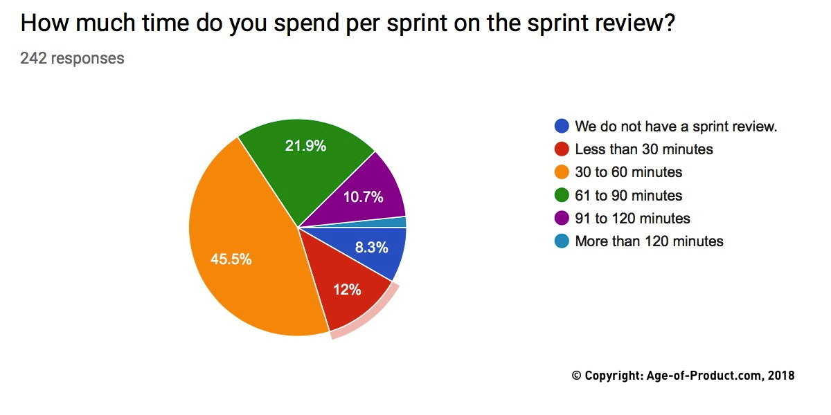 Sprint Review — Survey Results —Berlin Product People GmbH